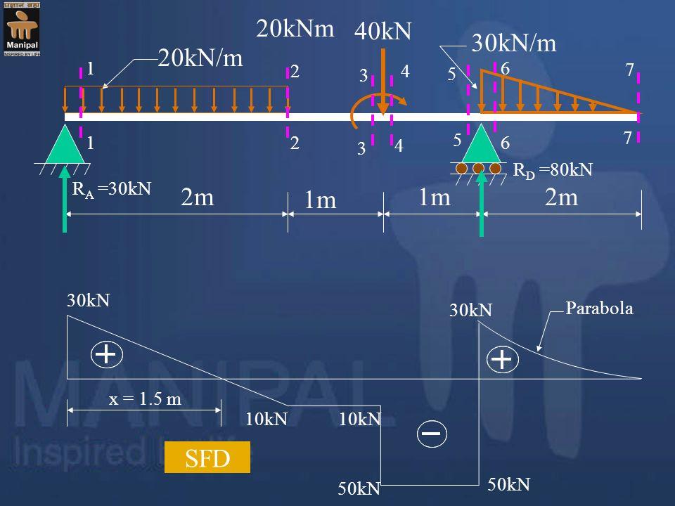20kN/m 30kN/m 40kN 2m 1m 20kNm 1 1 2 2 3 4 5 6 7 7 3 4 5 6 R A =30kN R D =80kN 30kN 10kN 50kN 30kN Parabola SFD x = 1.5 m