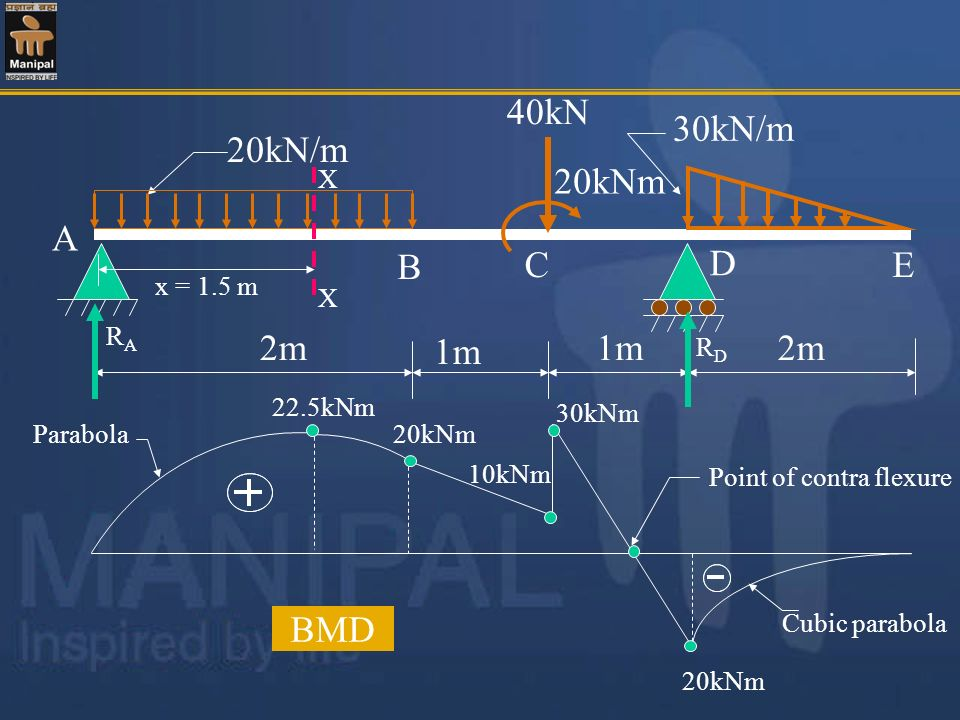 20kN/m 30kN/m 40kN 2m A D 1m B CE 20kNm RARA RDRD x = 1.5 m X X 22.5kNm 20kNm 30kNm 10kNm 20kNm Cubic parabola Parabola BMD Point of contra flexure