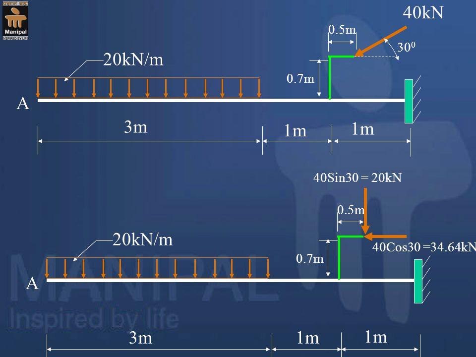20kN/m 40kN 3m 1m A 0.7m 0.5m 30 0 20kN/m 3m 1m A 0.7m 0.5m 40Sin30 = 20kN 40Cos30 =34.64kN