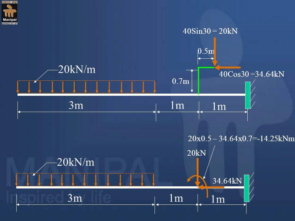 20kN/m 3m 1m 0.7m 0.5m 40Sin30 = 20kN 40Cos30 =34.64kN 20kN/m 3m 1m 20kN 34.64kN 20x0.5 – 34.64x0.7=-14.25kNm