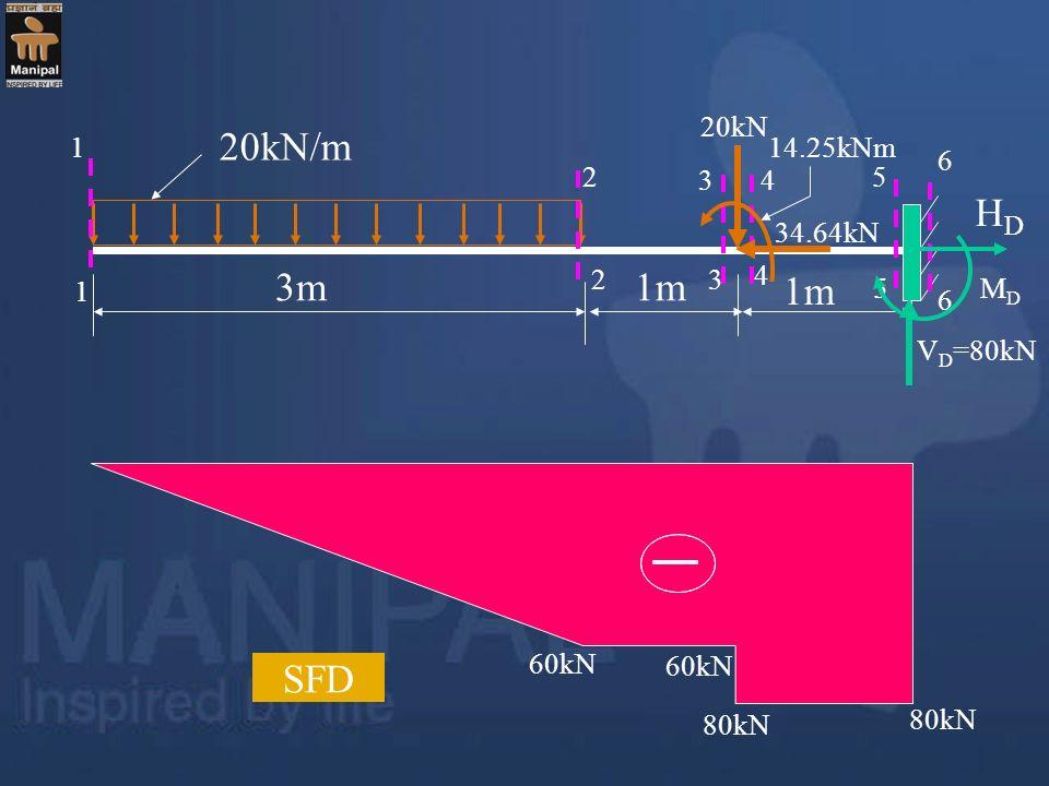 20kN/m 3m 1m 20kN V D =80kN 1 3 4 5 6 6 1 5 43 2 2 60kN 80kN SFD MDMD 34.64kN 14.25kNm HDHD