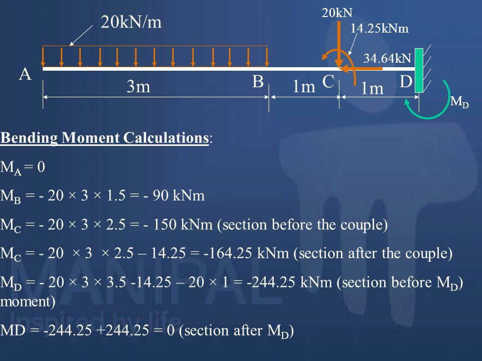Bending Moment Calculations: M A = 0 M B = - 20 × 3 × 1.5 = - 90 kNm M C = - 20 × 3 × 2.5 = - 150 kNm (section before the couple) M C = - 20 × 3 × 2.5