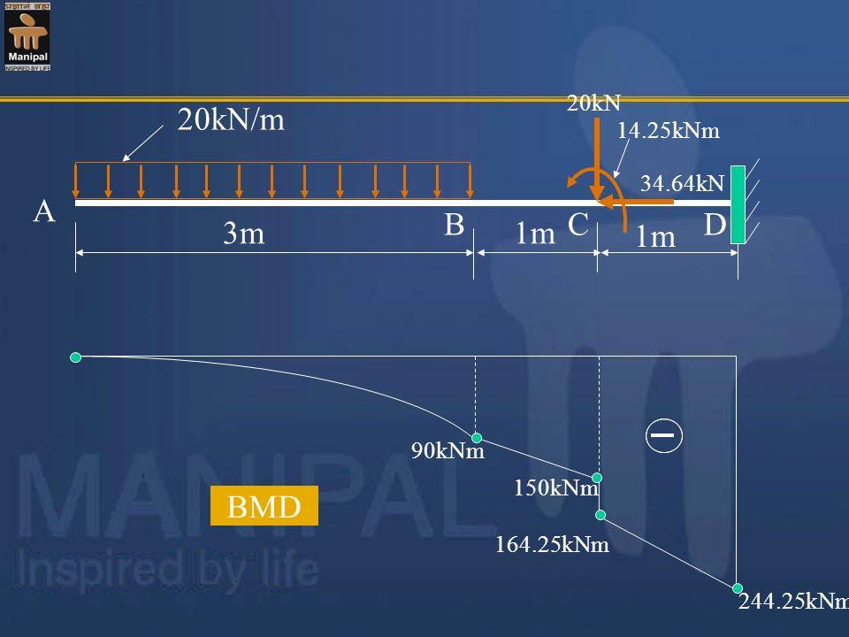 20kN/m 3m 1m 20kN 34.64kN 14.25kNm A BCD 90kNm 164.25kNm 244.25kNm 150kNm BMD