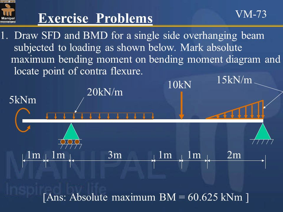 Exercise Problems 1.Draw SFD and BMD for a single side overhanging beam subjected to loading as shown below. Mark absolute maximum bending moment on b