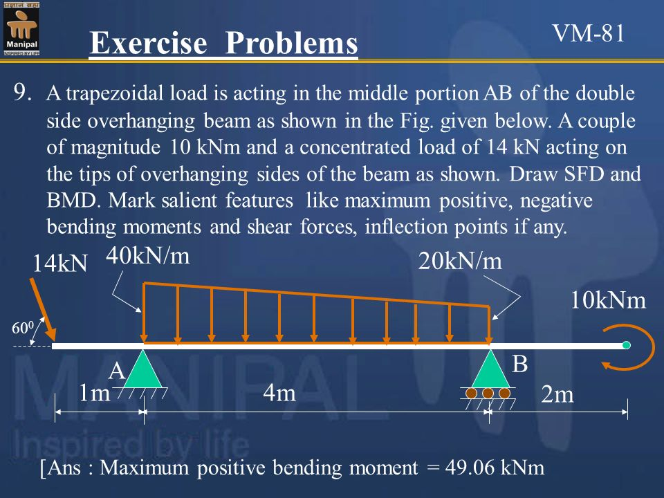 9. A trapezoidal load is acting in the middle portion AB of the double side overhanging beam as shown in the Fig. given below. A couple of magnitude 1