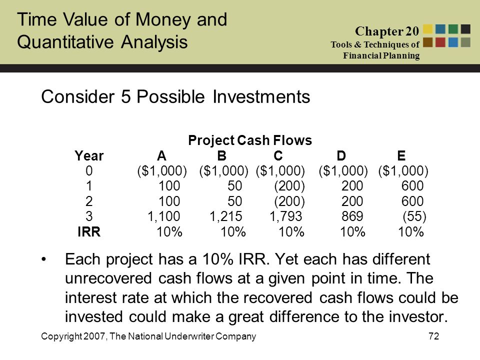 Time Value of Money and Quantitative Analysis Chapter 20 Tools & Techniques of Financial Planning Copyright 2007, The National Underwriter Company72 C