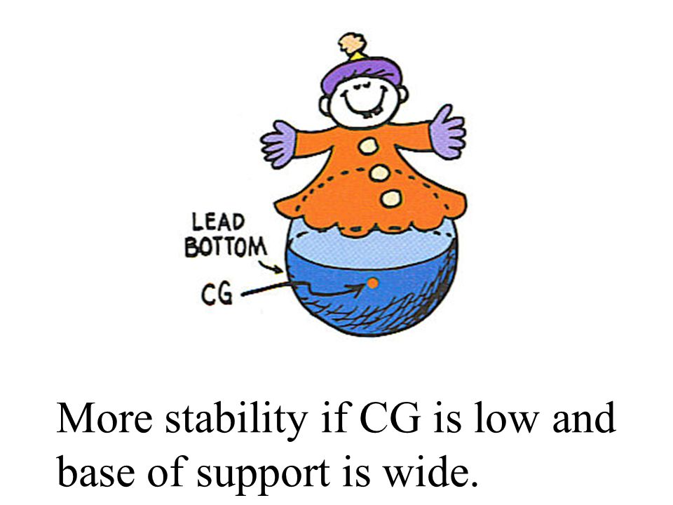 More stability if CG is low and base of support is wide.