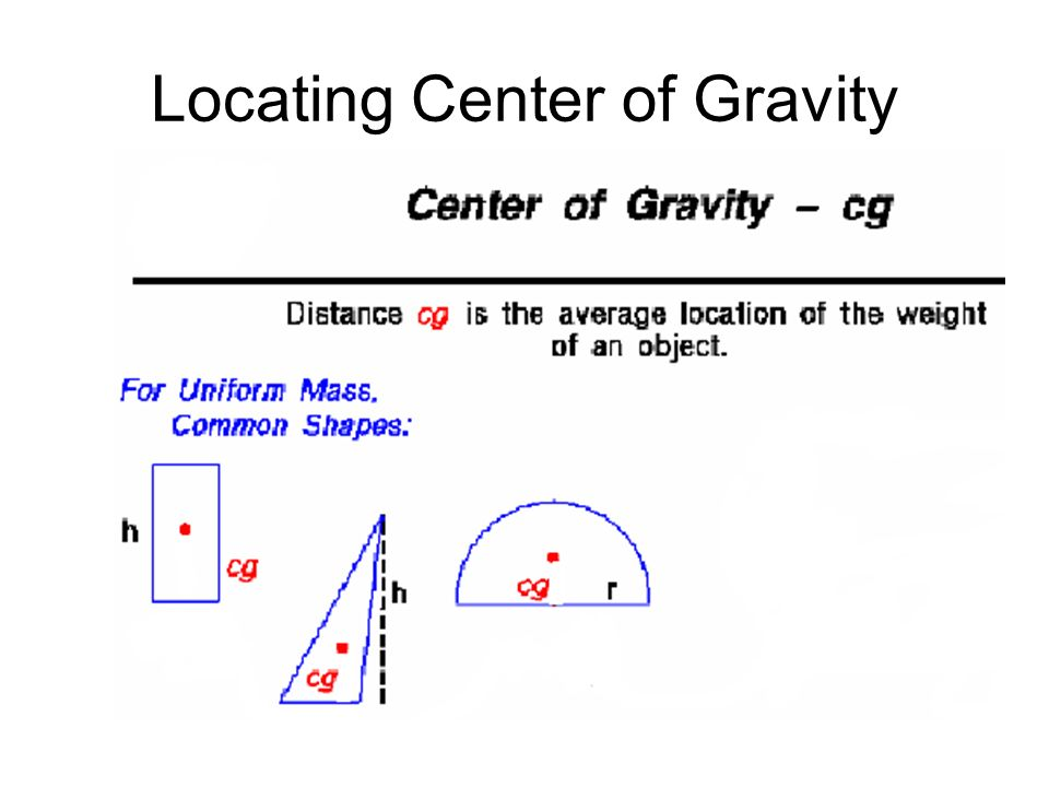 Locating Center of Gravity