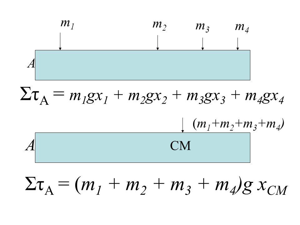 m1m1 m2m2 m3m3 m4m4 A Στ A = m 1 gx 1 + m 2 gx 2 + m 3 gx 3 + m 4 gx 4 CM (m 1 +m 2 +m 3 +m 4 ) Στ A = (m 1 + m 2 + m 3 + m 4 )g x CM A