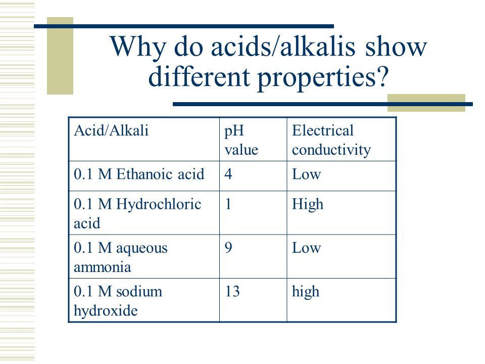 Why do acids/alkalis show different properties? Acid/AlkalipH value Electrical conductivity 0.1 M Ethanoic acid4Low 0.1 M Hydrochloric acid 1High 0.1