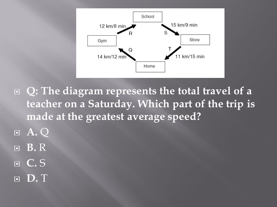 Q: The diagram represents the total travel of a teacher on a Saturday.