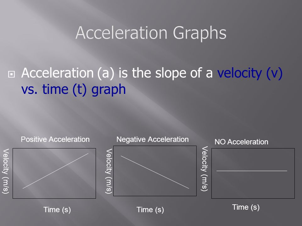 When an objects speed changes over time it is accelerating (or decelerating) A = v final – v initial / time Units for acceleration m/s/s or m/s2