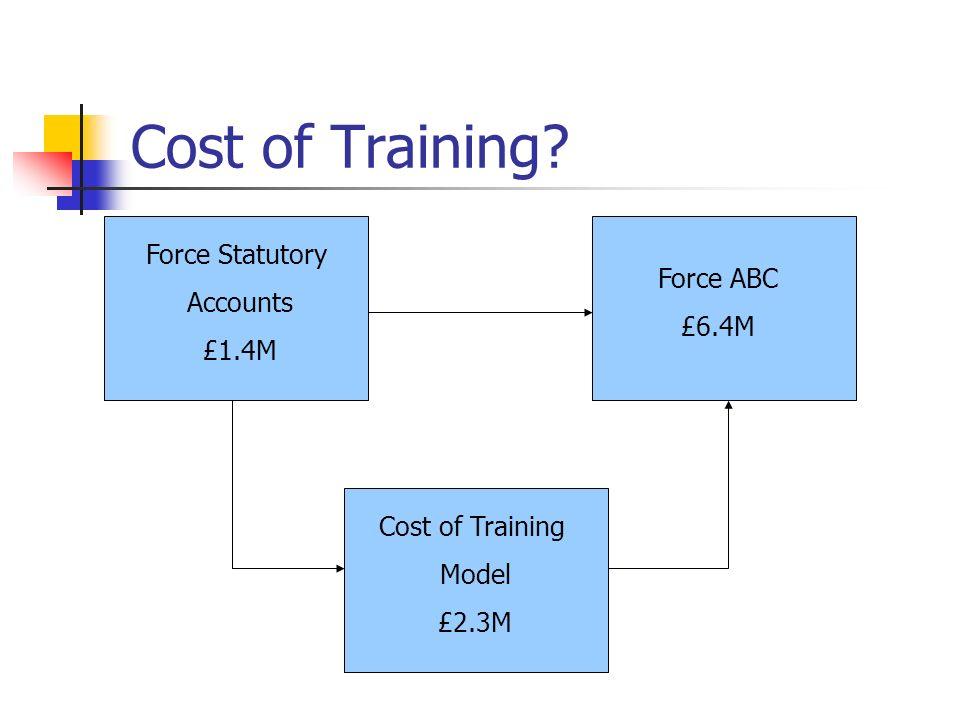 Cost of Training Force Statutory Accounts £1.4M Force ABC £6.4M Cost of Training Model £2.3M