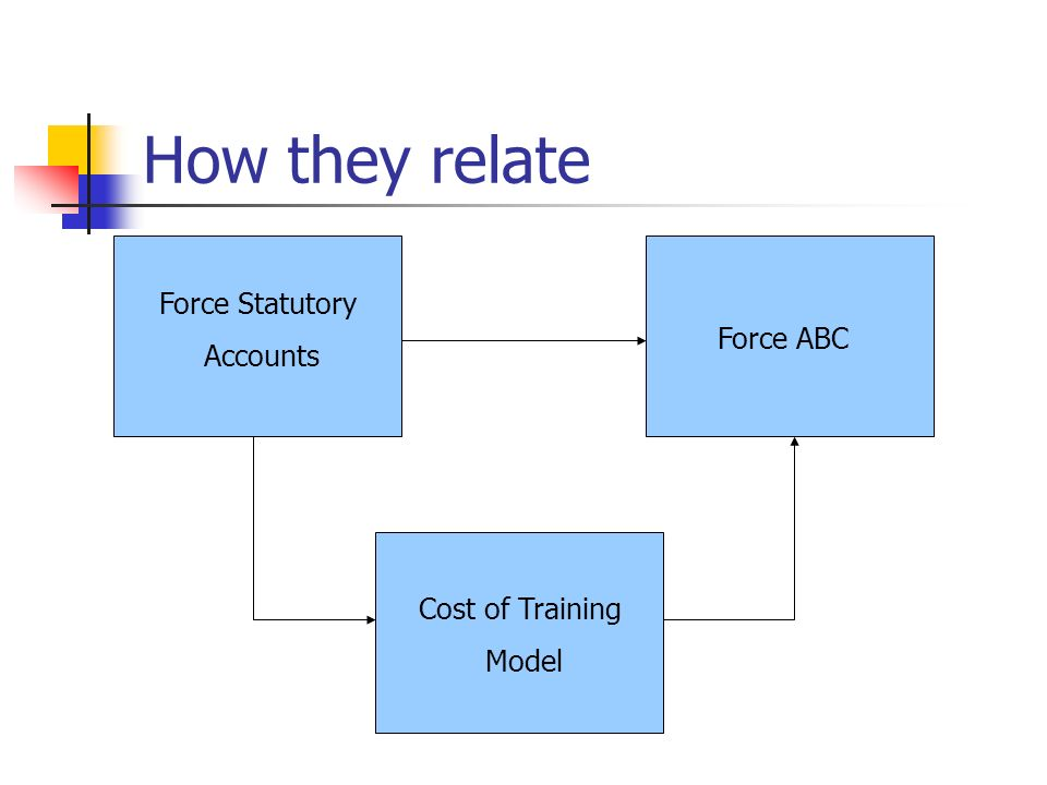 How they relate Force Statutory Accounts Force ABC Cost of Training Model