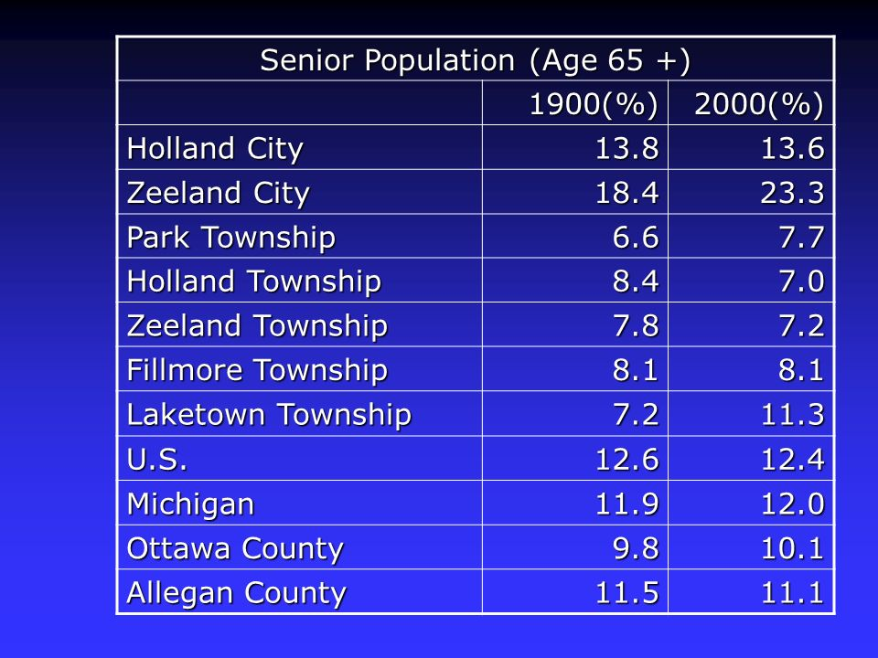 Senior Population (Age 65 +) 1900(%)2000(%) Holland City 13.813.6 Zeeland City 18.423.3 Park Township 6.67.7 Holland Township 8.47.0 Zeeland Township