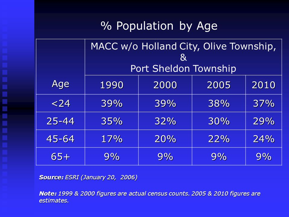 % Population by Age Age MACC w/o Holland City, Olive Township, & Port Sheldon Township 1990200020052010 <2439%39%38%37% 25-4435%32%30%29% 45-6417%20%2