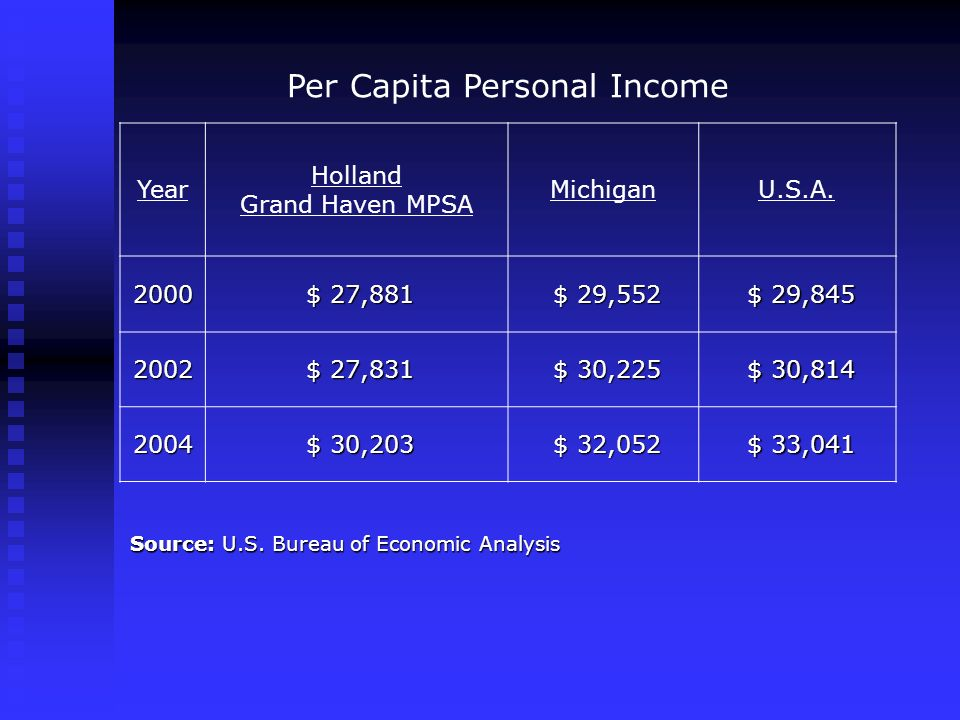 Per Capita Personal Income Year Holland Grand Haven MPSA MichiganU.S.A. 2000 $ 27,881 $ 27,881 $ 29,552 $ 29,552 $ 29,845 $ 29,845 2002 $ 27,831 $ 27,