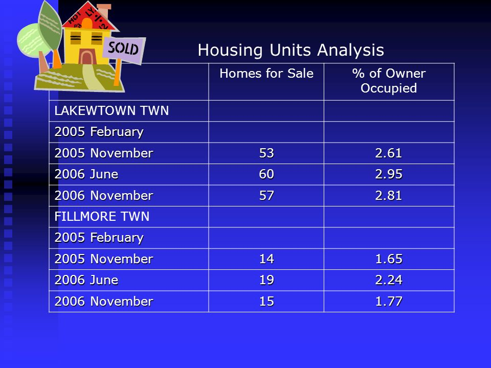 Housing Units Analysis Homes for Sale% of Owner Occupied LAKEWTOWN TWN 2005 February 2005 November 532.61 2006 June 602.95 2006 November 572.81 FILLMO