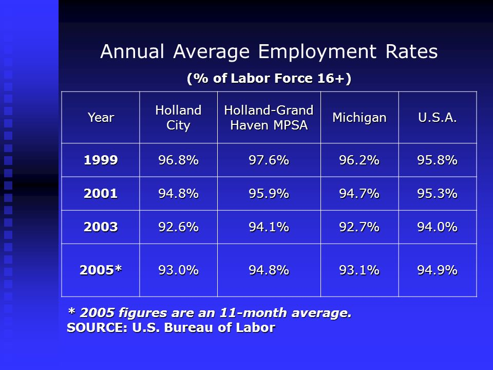 Annual Average Employment Rates (% of Labor Force 16+) Year Holland City Holland-Grand Haven MPSA MichiganU.S.A. 199996.8%97.6%96.2%95.8% 200194.8%95.