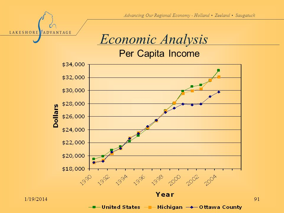 Advancing Our Regional Economy - Holland Zeeland Saugatuck 1/19/201491 Economic Analysis Per Capita Income