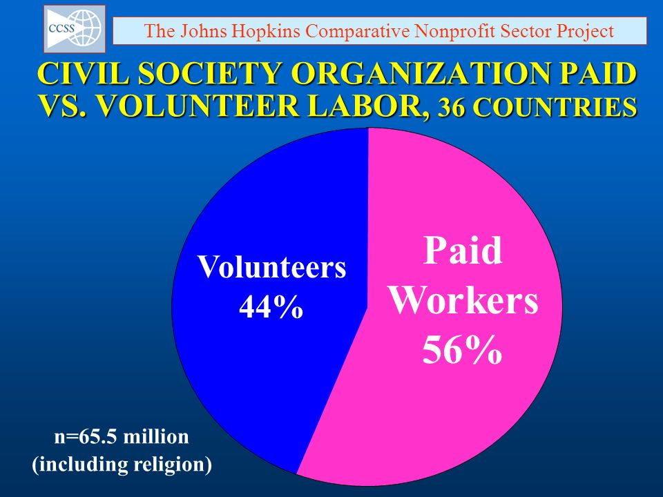 Paid Workers 56% Volunteers 44% The Johns Hopkins Comparative Nonprofit Sector Project CIVIL SOCIETY ORGANIZATION PAID VS. VOLUNTEER LABOR, 36 COUNTRI