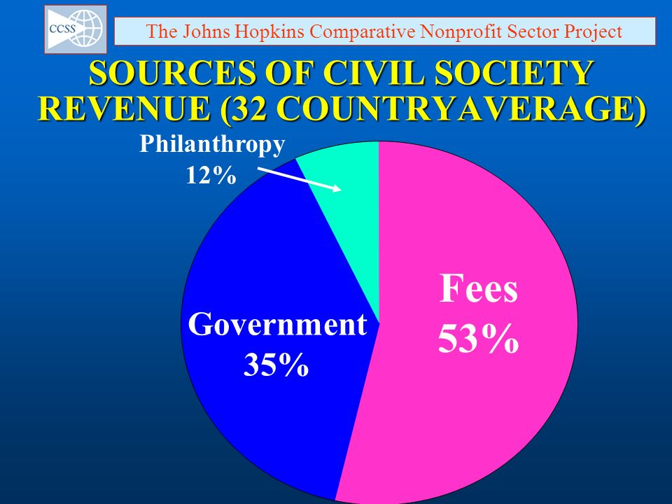 Fees 53% Government 35% The Johns Hopkins Comparative Nonprofit Sector Project Philanthropy 12% SOURCES OF CIVIL SOCIETY REVENUE (32 COUNTRYAVERAGE)