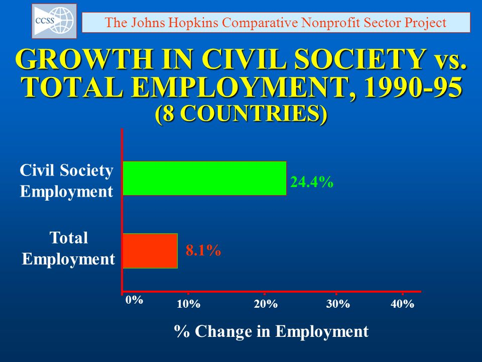 8.1% Total Employment GROWTH IN CIVIL SOCIETY vs. TOTAL EMPLOYMENT, 1990-95 (8 COUNTRIES) Civil Society Employment 24.4% 0% 10%20%30%40% % Change in E