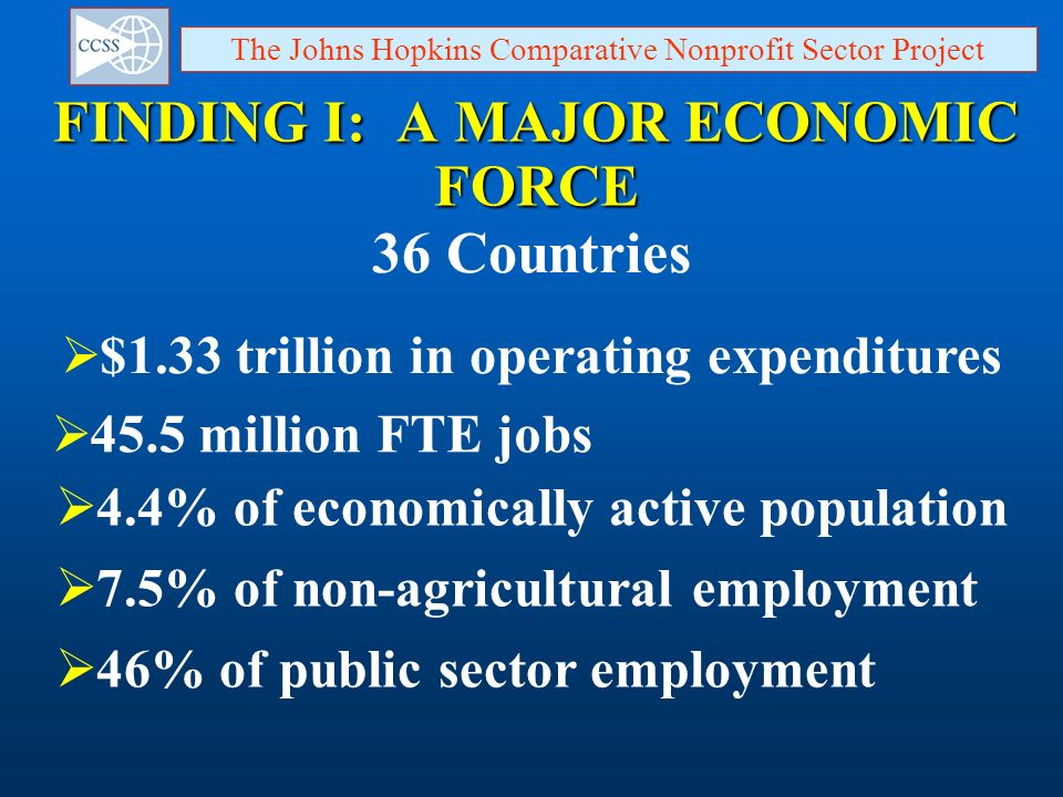 FINDING I: A MAJOR ECONOMIC FORCE 36 Countries $1.33 trillion in operating expenditures 45.5 million FTE jobs The Johns Hopkins Comparative Nonprofit