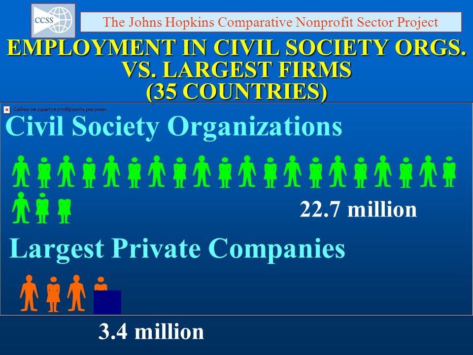 EMPLOYMENT IN CIVIL SOCIETY ORGS. VS. LARGEST FIRMS (35 COUNTRIES) Largest Private Companies 3.4 million The Johns Hopkins Comparative Nonprofit Secto