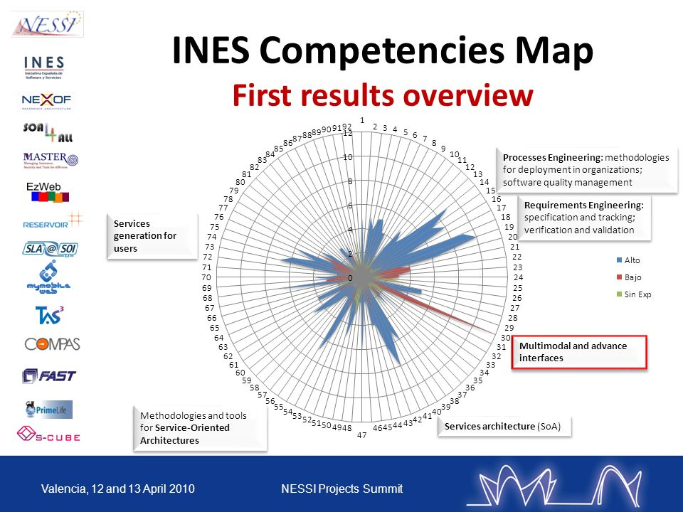 INES Competencies Map First results overview Valencia, 12 and 13 April 2010NESSI Projects Summit Requirements Engineering: specification and tracking;