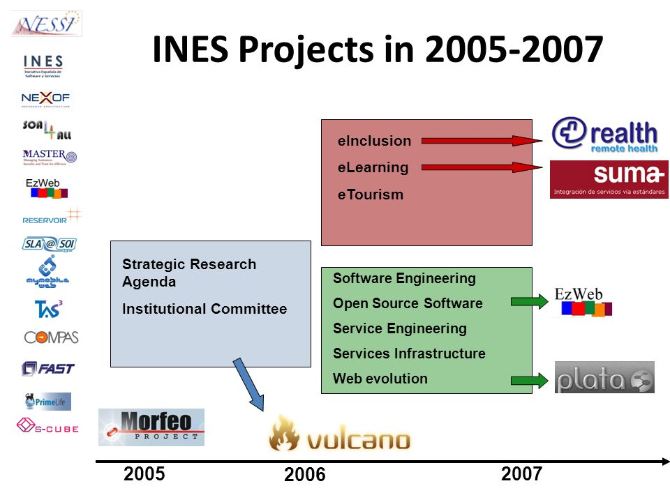 INES Projects in 2005-2007 Strategic Research Agenda Institutional Committee eInclusion eLearning eTourism Software Engineering Open Source Software S