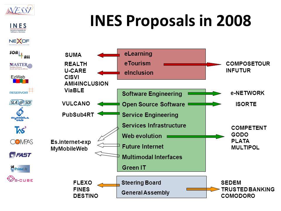 eLearning eTourism eInclusion Software Engineering Open Source Software Service Engineering Services Infrastructure Web evolution Future Internet Mult