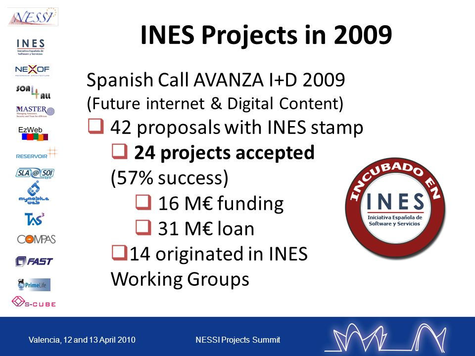INES Projects in 2009 Spanish Call AVANZA I+D 2009 (Future internet & Digital Content) 42 proposals with INES stamp 24 projects accepted (57% success)