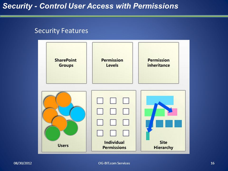 08/30/2012OG-BIT.com Services16 Security - Control User Access with Permissions Security Features