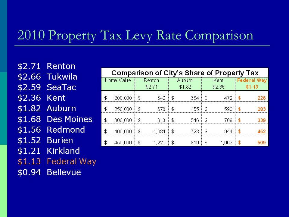2010 Property Tax Levy Rate Comparison $2.71 Renton $2.66 Tukwila $2.59 SeaTac $2.36 Kent $1.82 Auburn $1.68 Des Moines $1.56 Redmond $1.52 Burien $1.