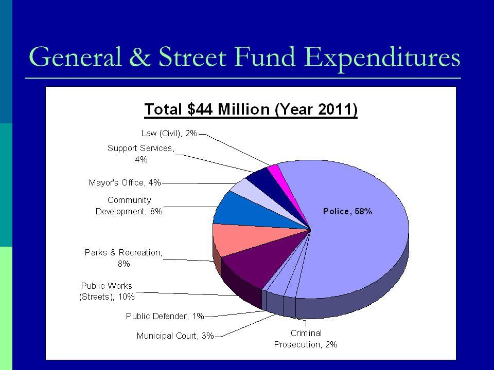 General & Street Fund Expenditures
