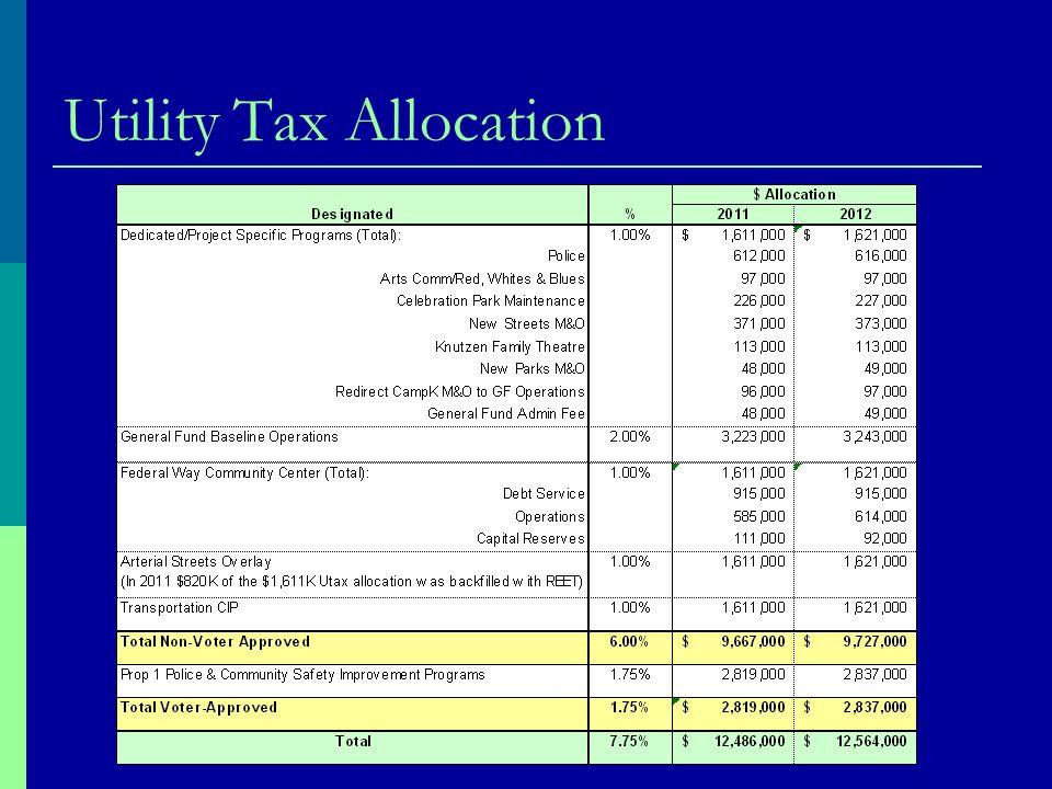 Utility Tax Allocation