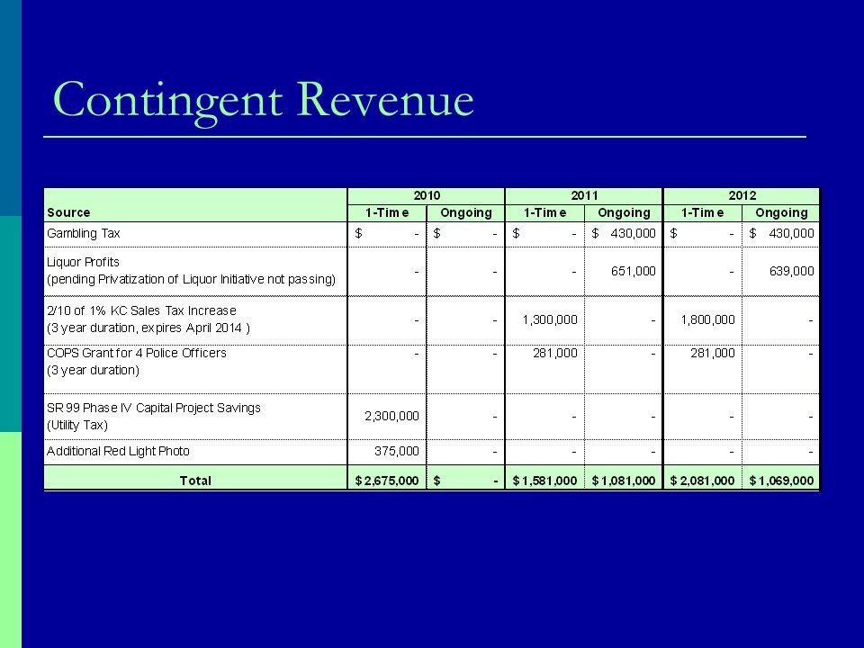 Contingent Revenue
