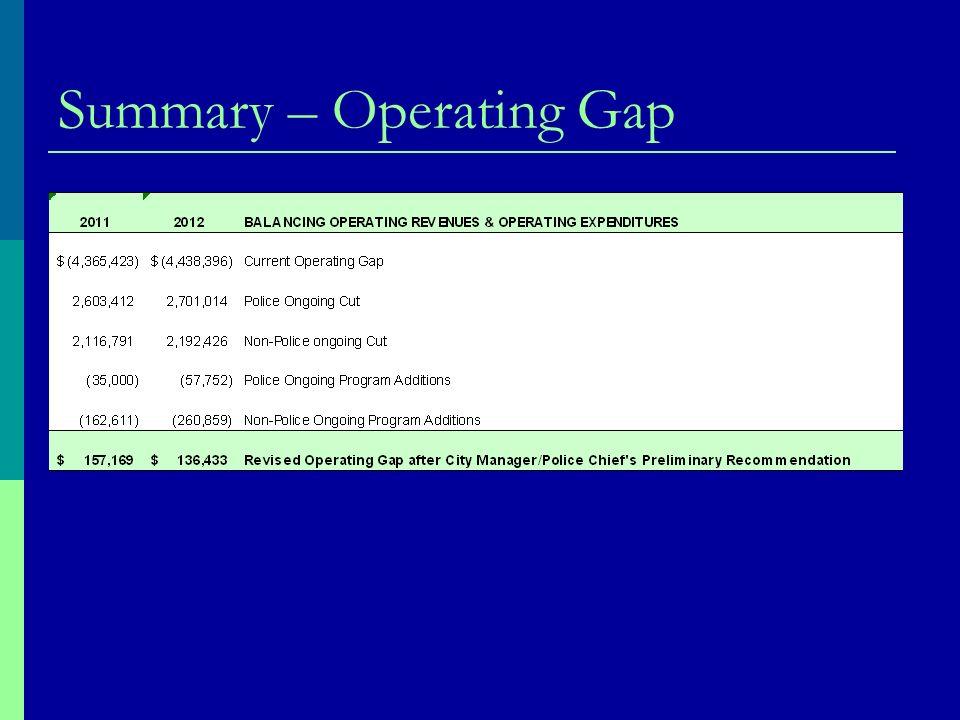 Summary – Operating Gap