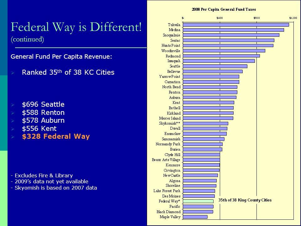 2008 Per Capita General Fund Tax Revenue Comparison 2009s data not yet available.