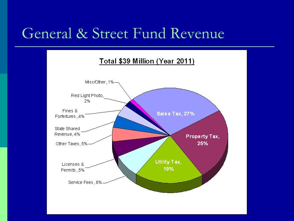 General & Street Fund Revenue
