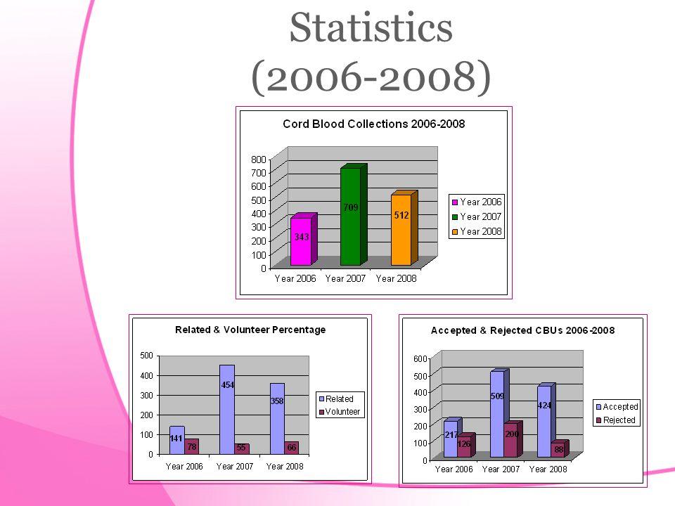 Statistics (2006-2008)