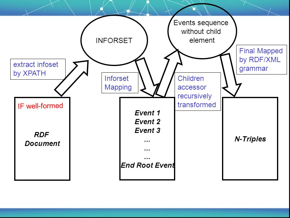 RDF Document Event 1 Event 2 Event 3... End Root Event N-Triples IF well-formed INFORSET extract infoset by XPATH Events sequence without child elemen