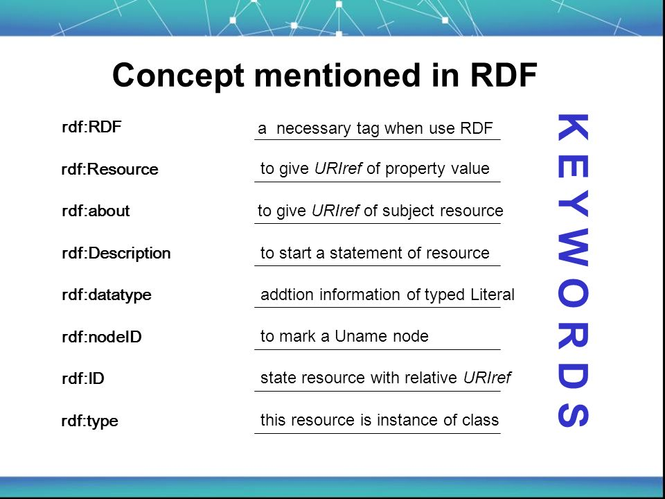 Concept mentioned in RDF rdf:nodeID rdf:ID rdf:Description rdf:RDF rdf:type rdf:datatype rdf:about rdf:Resource a necessary tag when use RDF to give URIref of subject resource to start a statement of resource addtion information of typed Literal to mark a Uname node state resource with relative URIref this resource is instance of class K E Y W O R D S to give URIref of property value