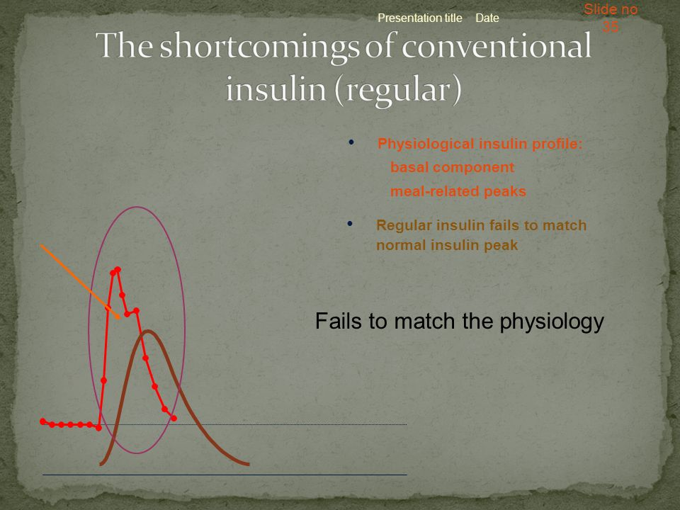 Presentation title Slide no 35 Date Physiological insulin profile: basal component meal-related peaks Regular insulin fails to match normal insulin pe