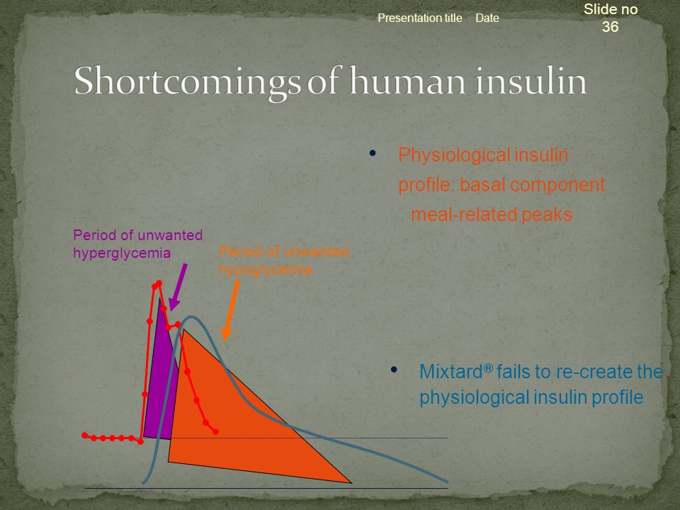 Presentation title Slide no 36 Date Physiological insulin profile: basal component meal-related peaks Mixtard fails to re-create the physiological ins