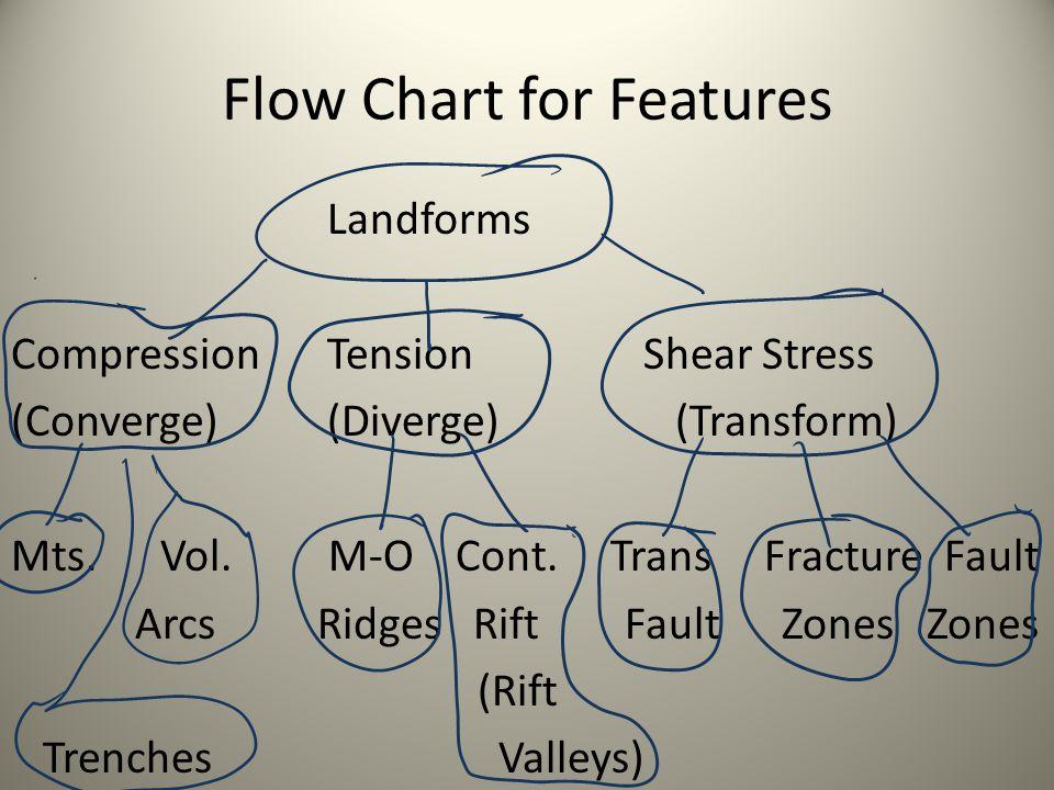 Flow Chart for Features Landforms CompressionTensionShear Stress (Converge)(Diverge) (Transform) Mts. Vol. M-O Cont. Trans Fracture Fault Arcs Ridges