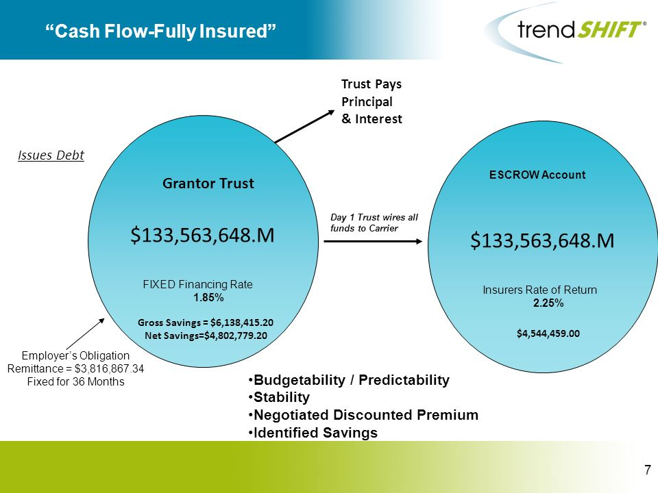 7 Cash Flow-Fully Insured $133,563,648.M Employers Obligation Remittance = $3,816,867.34 Fixed for 36 Months Grantor Trust Issues Debt Trust Pays Prin
