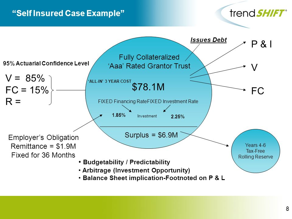 8 Self Insured Case Example V = 85% FC = 15% R = Employers Obligation Remittance = $1.9M Fixed for 36 Months 95% Actuarial Confidence Level $78.1M FIX