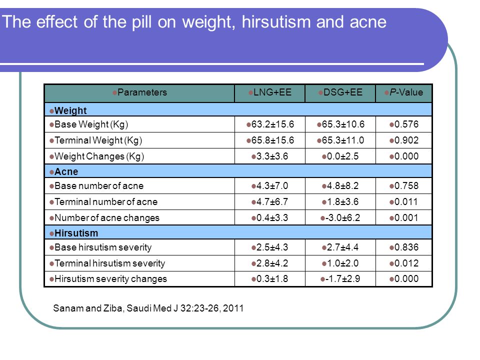 The effect of the pill on weight, hirsutism and acne Sanam and Ziba, Saudi Med J 32:23-26, 2011 0.012 1.0±2.0 2.8±4.2 Terminal hirsutism severity 0.00